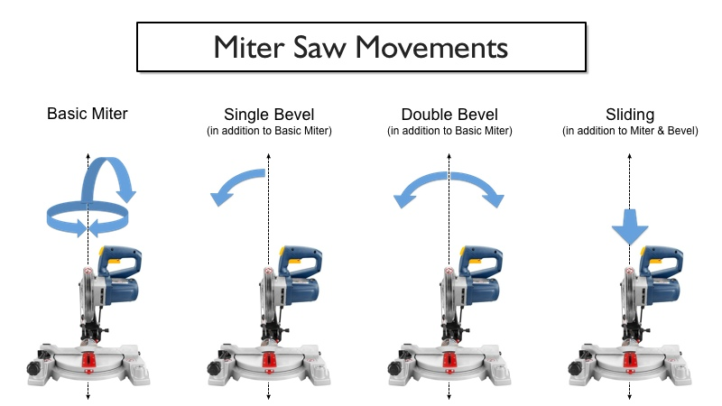miter saw movements