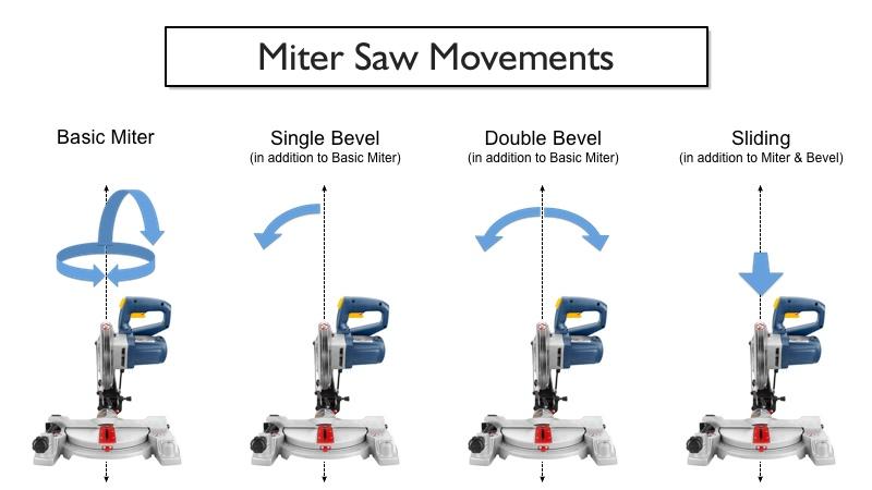 Types Basic Miter Saw